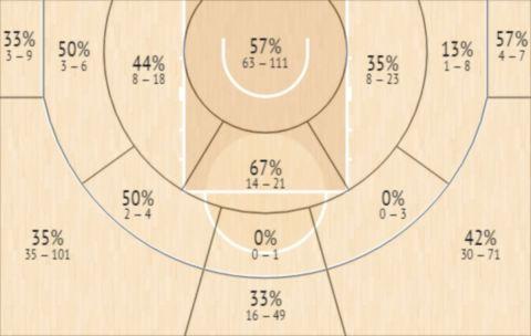 Το Shot Chart του Μίκαλ Μισάλακ