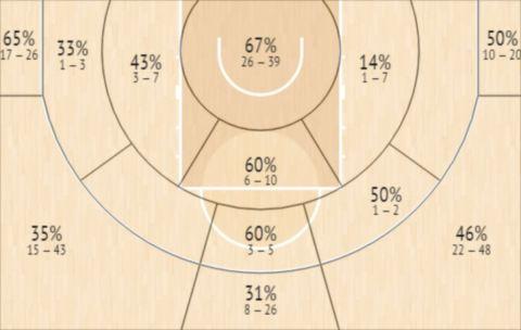 Το Shot Chart του Τζορτζ Κινγκ