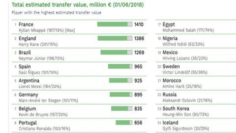Γαλλία, η πιο ακριβή ομάδα του Παγκοσμίου Κυπέλλου 2018