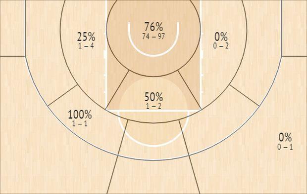 Το Shot Chart του Οκτάβιους Έλις