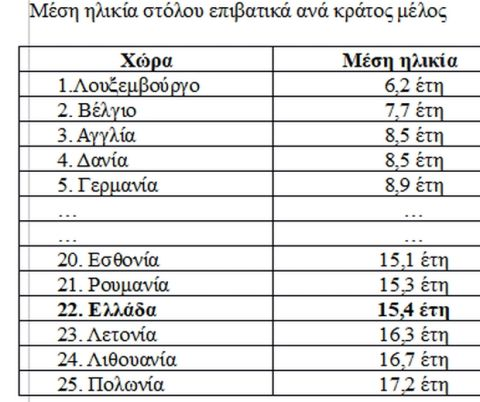 Η Ελλάδα διαθέτει από τους πιο γερασμένους στόλους επιβατικών και ελαφρών φορτηγών