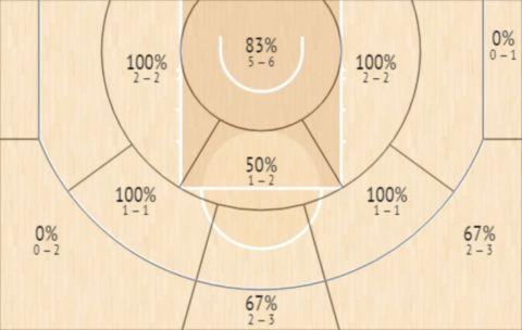 Το Shot Chart του Ντουράντ στο Game 5 των Νετς με τους Μπακς