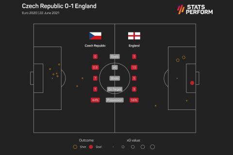 Τα xGoals στο Αγγλία - Τσεχία