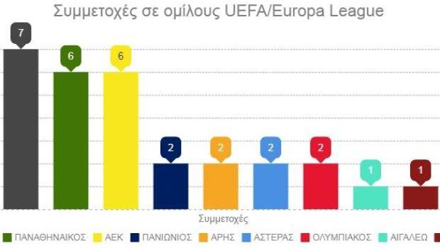Οι συμμετοχές των ελληνικών ομάδων σε ομίλους UEFA Εuropa League ... 7767d22a608