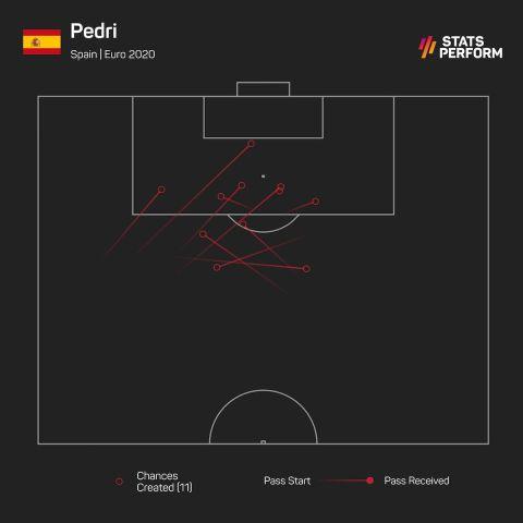 Οι ευκαιρίες που δημιούργησε ο Πέδρι στο Euro 2020