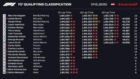 Formula 1, GP Αυστρίας: Οριακή πολ ποζίσιον ο Φερστάπεν