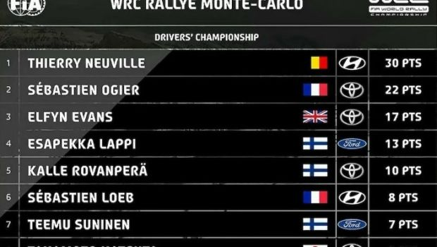 WRC: Ποδαρικό με νίκη ο Νεβίλ στο Μόντε Κάρλο - WRC