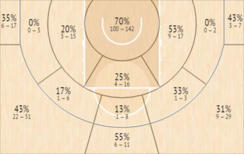 Το Shot Chart του ΝτεΒόν Ακούν-Πουρσέλ