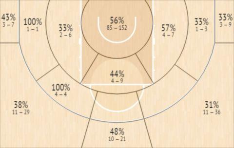 Το Shot Chart του Ματ Κοστέλο
