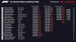GP Κίνας (Q): Ανίκητος Μπότας στην πολ ποζίσιον