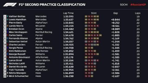 GP Ρωσίας, FP2: Επίδειξη δύναμης της Mercedes, τελευταίος στην εκκίνηση ο Φερστάπεν