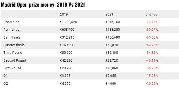 Madrid Open: Τεράστια μείωση στα χρηματικά έπαθλα