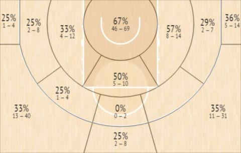 Το Shot Chart του Κέβιν Χέρβεϊ