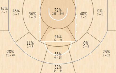 Το Shot Chart του Γιάννη Αντετοκούνμπο το δίμηνο Γενάρη-Φλεβάρη
