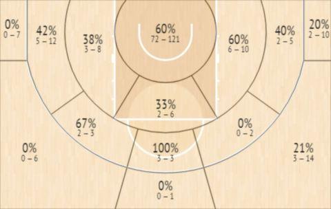 Το Shot Chart του Ρασόν Τόμας