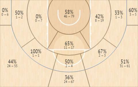Το Shot Chart του Ντάλτον Χομς
