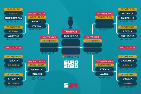 Euro 2020, Γαλλία – Ελβετία 4-5 πέν.: Ο Ζόμερστα πέναλτι το θαύμα  Ελβετίας, μοιραίος ο Εμπαπέ (+videos)