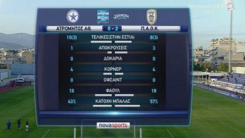 Δυνατά για Champions League, ο ΠΑΟΚ κέρδισε με 2-0 τον Ατρόμητο