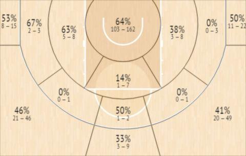 Το Shot Chart του Σαμ Ντέκερ