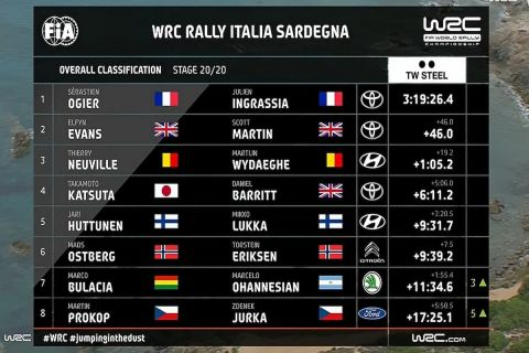 WRC Σαρδηνία: Η μεγάλη, απρόσμενη, τρίτη νίκη του Οζιέ