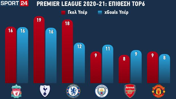Η εικόνα των ομάδων του Top-6 της Premier League στην επίθεση
