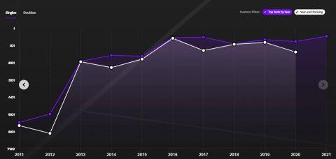 Η πορεία της Γκόλουμπιτς στο WTA Ranking