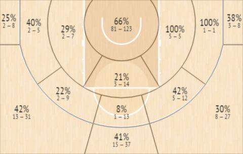Το Shot Chart του Κάιλ Άλμαν
