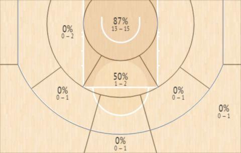 Το Shot Chart του Γιάννη Αντετοκούνμπο στο Game 3 των ΝΒΑ Finals κόντρα στους Σανς