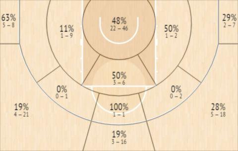Το Shot Chart του Κάρλος Αλοθέν