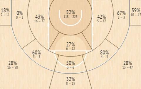 Το Shot Chart του Αλέκσα Αβράμοβιτς