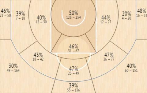 Το Shot Chart του Γιόγκι Φέρελ την πρώτη διετία του στο ΝΒΑ
