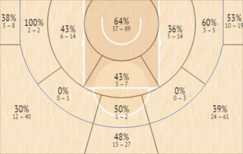 Το Shot Chart του Χέιντεν Ντάλτον