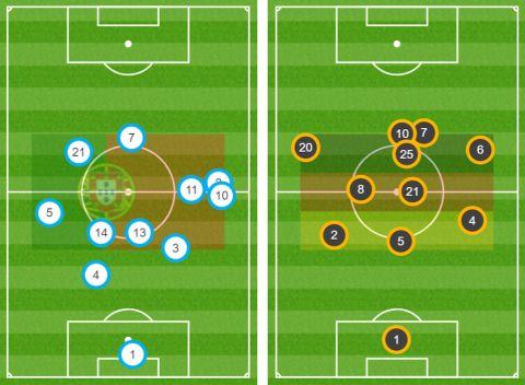Οι θέσεις των παικτών με βάση τις ενέργειές τους στο Πορτογαλία - Γερμανία του Euro 2020
