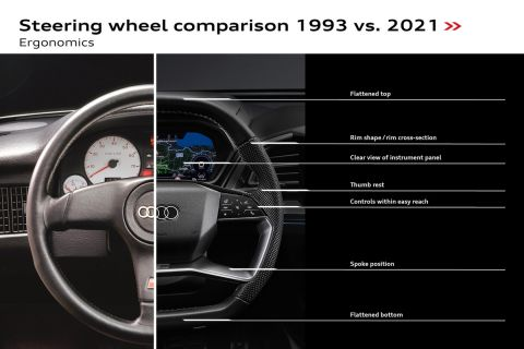 Steering wheel comparison 1993 vs. 2021