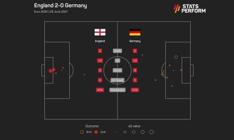 Τα xGoals στο Αγγλία - Γερμανία για τη φάση των 16 του Euro 2020