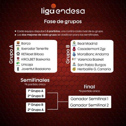 "Liga Endesa: Εγκρίθηκε το ""ειδικό πλάνο"" για την ολοκλήρωση της σεζόν"
