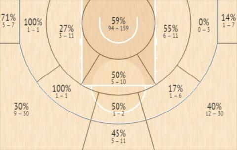Το Shot Chart του Κρις Κλάιμπερν