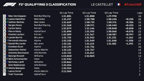 Τα αποτελέσματα των κατατακτήριων δοκιμών του GP Γαλλίας της Formula 1