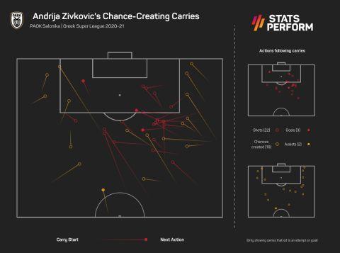 Τα μέτρα με την μπάλα του Ζίβκοβιτς που έφεραν τελική προσπάθεια στη φετινή Super League Interwetten