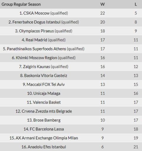 Τα αποτελέσματα, η κατάταξη και το πρόγραμμα της EuroLeague (28 αγ.)