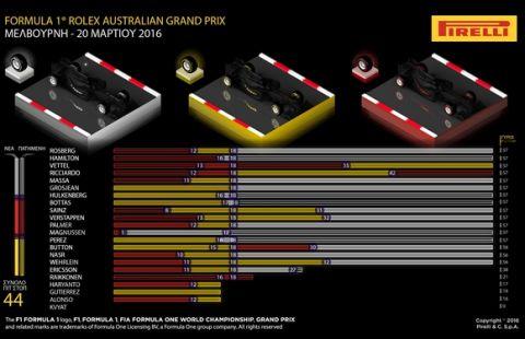 Το GP Αυστραλίας 2016 από τη σκοπιά της Pirelli