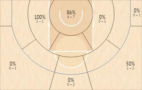 Το Shot Chart του Λούντζη κόντρα στο Περιστέρι