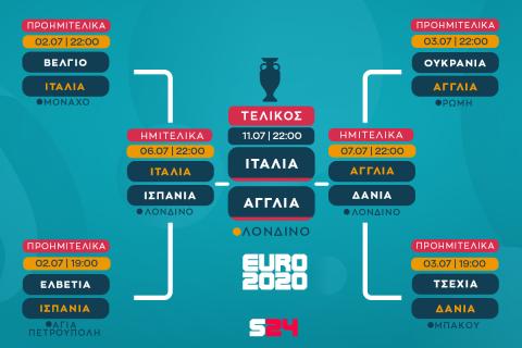Euro 2020, Αγγλία - Δανία 2-1: Το Νησί φλέγεται, οι Άγγλοι σε τελικό έπειτα από 55 χρόνια