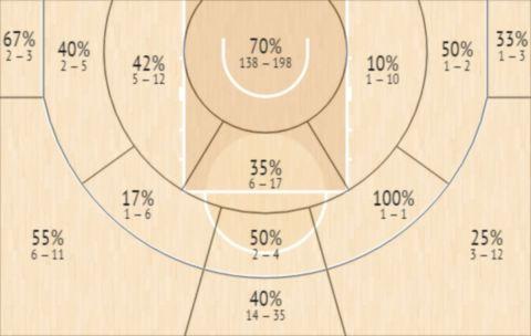 Το Shot Chart του Φίλιπ Πετρουσεβ