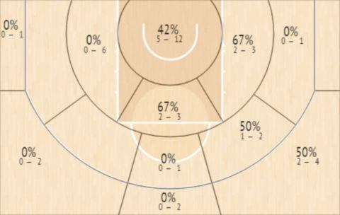 Το Shot Chart των Χόλιντεϊ και Μίντλετον στο Game 2 των Μπακς με τους Σανς