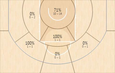 Το Shot Chart του Γιάννη Αντετοκούνμπο στο Game 6 των Μπακς με τους Νετς
