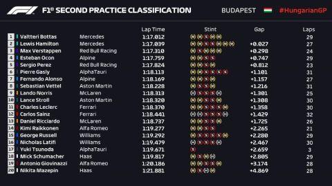GP Ουγγαρίας, FP2: Ο Μπότας ταχύτερος στο 1-2 της Mercedes