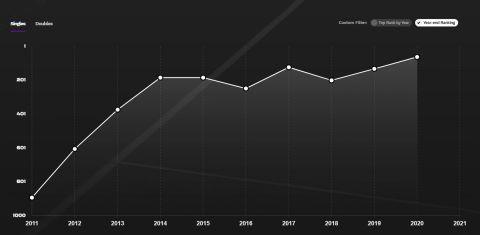 Η κατακόρυφη άνοδος της Κρεϊτσίκοβα στην παγκόσμια κατάταξη