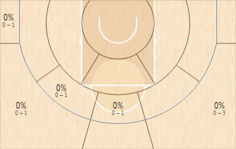 Το Shot Chart του Νεμάνια Νέντοβιτς κόντρα στην Μονακό