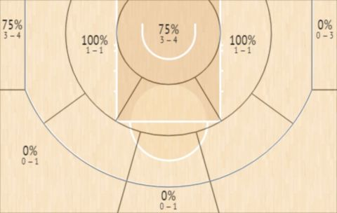 Το Shot Chart του Μικάλ Μπρίτζες στον αγώνα των Σανς με τους Μπακς